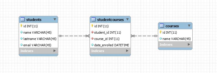 Database ER model
