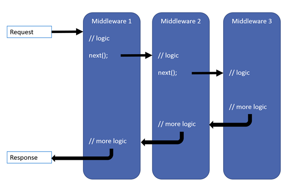 MIcrosoft documentation - Middleware schema